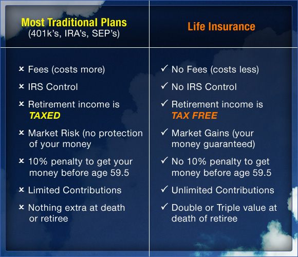 lifeinsurance table - Life For The Living